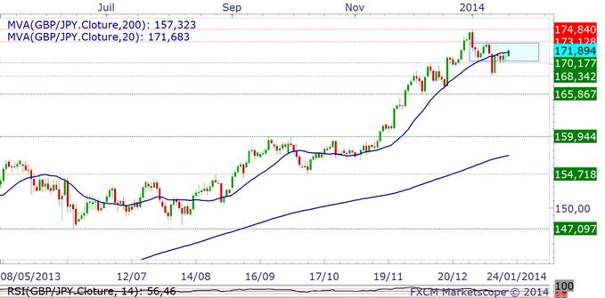 paires_en_yen_analyse_technique_body_gbpjpy.png, Trading des paires en Yen : la BoJ ne devrait pas ralentir ses achats d'actif