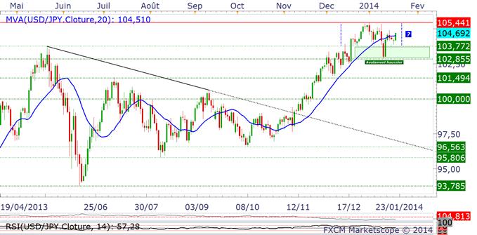 paires_en_yen_analyse_technique_body_usdjpy.png, Trading des paires en Yen : la BoJ ne devrait pas ralentir ses achats d'actif
