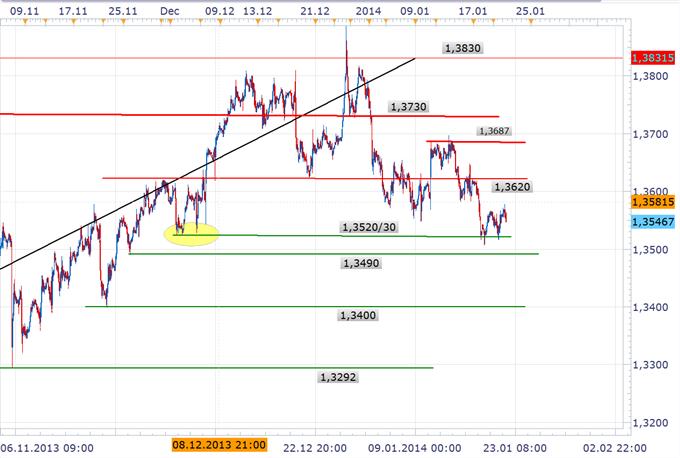 Euro tritt auf der Stelle – Technisches Bild zunehmend negativer