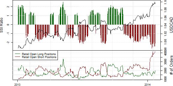 USDCAD_22.01.2013_body_USD_Positions_at_Sight_of_First_Rebound.png, USD/CAD behält Leitzins bei 1% & senkt BIP-Prognosen