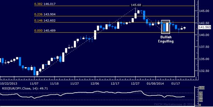 Forex: EUR/JPY Technical Analysis – Upside Bias Still Favored