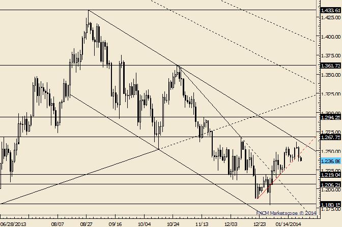 Gold Tests Bottom of Recent Range; 1219 or 1206 on Tap?