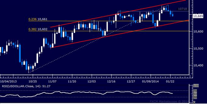 US Dollar Sinks Toward Trend Support, SPX 500 Still Flat