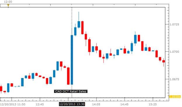 Learn_forex_trading_euro_usd_dollar_body_Pi_1.png, من المرجّح أن تؤجّج مبيعات التجزئة الكندية التحرّكات الهبوطية وسط تطلّع الدولار/كندي الى بلوغ قمّة أعلى