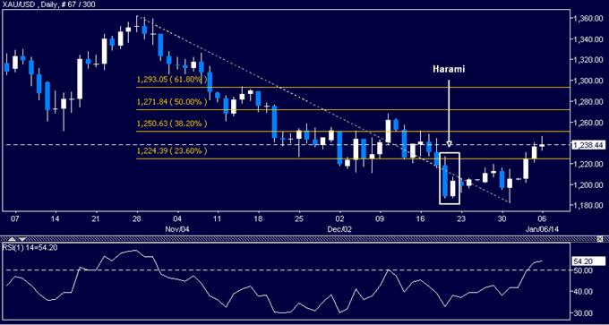 Learn_forex_trading_oil_petrol_xau_dollar_usd_gold_body_Picture_4.png, التحليل الفنّي للنفط الخام وللذهب