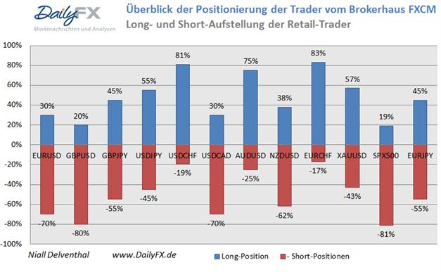 ND_SSI_23.01.2013_body_Picture_14.png, EUR/USD Short-Positoinierung steigt deutlich, während der Kurs durch PMI Daten angeschoben wird