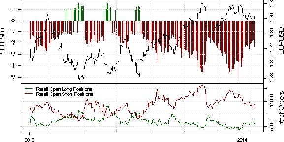 ND_SSI_23.01.2013_body_USD_Rebound_May_Be_Real_Deal_as_Crowd_Selling_Emerges.png, EUR/USD Short-Positoinierung steigt deutlich, während der Kurs durch PMI Daten angeschoben wird