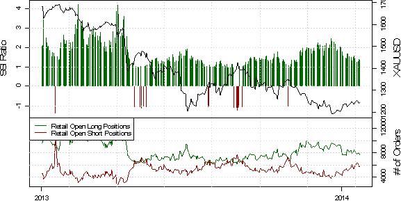 ND_SSI_23.01.2013_body_USD_Rebound_May_Be_Real_Deal_as_Crowd_Selling_Emerges_10.png, EUR/USD Short-Positoinierung steigt deutlich, während der Kurs durch PMI Daten angeschoben wird