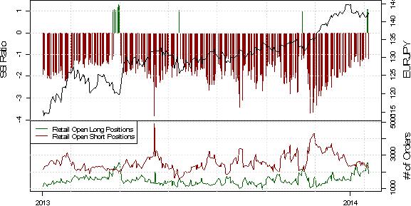 ND_SSI_23.01.2013_body_USD_Rebound_May_Be_Real_Deal_as_Crowd_Selling_Emerges_12.png, EUR/USD Short-Positoinierung steigt deutlich, während der Kurs durch PMI Daten angeschoben wird