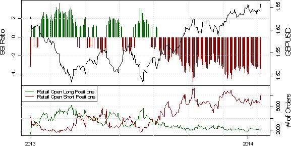 ND_SSI_23.01.2013_body_USD_Rebound_May_Be_Real_Deal_as_Crowd_Selling_Emerges_2.png, EUR/USD Short-Positoinierung steigt deutlich, während der Kurs durch PMI Daten angeschoben wird