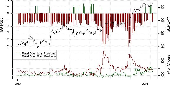 ND_SSI_23.01.2013_body_USD_Rebound_May_Be_Real_Deal_as_Crowd_Selling_Emerges_3.png, EUR/USD Short-Positoinierung steigt deutlich, während der Kurs durch PMI Daten angeschoben wird