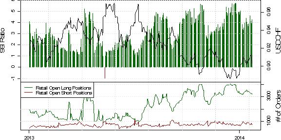 ND_SSI_23.01.2013_body_USD_Rebound_May_Be_Real_Deal_as_Crowd_Selling_Emerges_5.png, EUR/USD Short-Positoinierung steigt deutlich, während der Kurs durch PMI Daten angeschoben wird