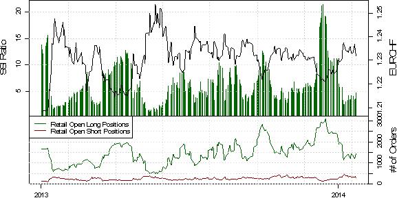 ND_SSI_23.01.2013_body_USD_Rebound_May_Be_Real_Deal_as_Crowd_Selling_Emerges_9.png, EUR/USD Short-Positoinierung steigt deutlich, während der Kurs durch PMI Daten angeschoben wird