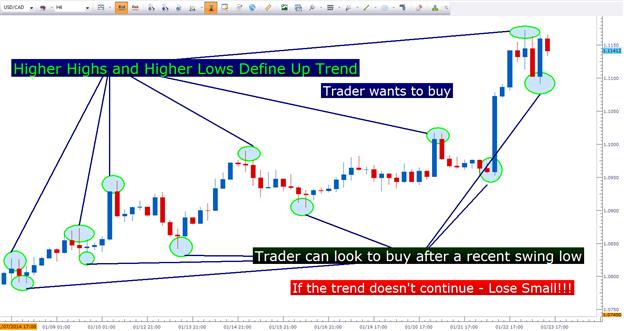 Price_Action_Trends_body_Picture_1.png, Trends mit der Kursbewegung traden