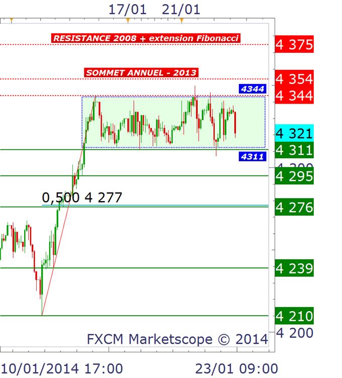 CAC40 & DAX30 : Trading range et signaux attendus