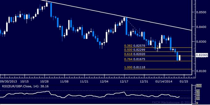 Forex: EUR/GBP Technical Analysis – Trying to Retake 0.82 Mark