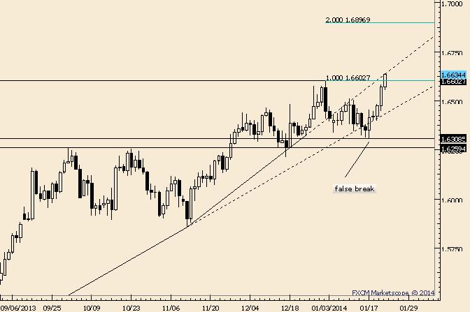 GBP/USD Breakout Objective is Near 1.6900
