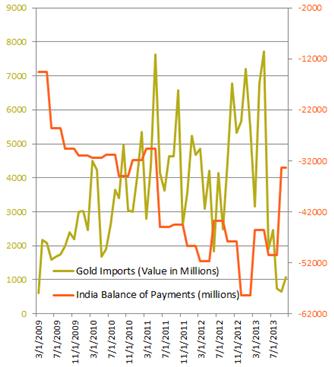 forex_special_report_indian_rupee_body_Picture_1.png, Sonderbericht: Indien und die Rupie in 2014