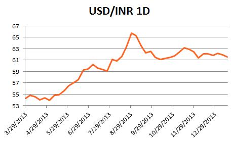 forex_special_report_indian_rupee_body_x0000_i1027.png, Sonderbericht: Indien und die Rupie in 2014