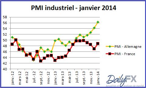 pmi_manufacturier_france_allemagne_body_PMIfrall.png, EURO : les indicateurs avancés créent un rebond - Analyse...