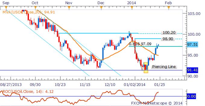 Crude Oil und Gold warten auf das Ergebnis des FOMC in der nächsten Woche