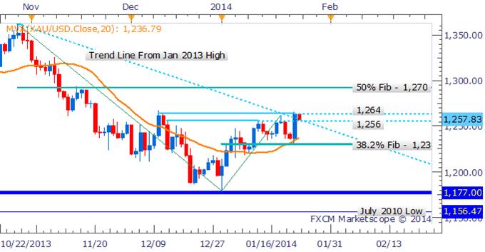 Crude_Oil_Gold_Looking_Ahead_to_Next_Weeks_FOMC_Outcome_body_Picture_6.png, Crude Oil und Gold warten auf das Ergebnis des FOMC in der nächsten Woche