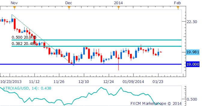 Crude_Oil_Gold_Looking_Ahead_to_Next_Weeks_FOMC_Outcome_body_Picture_7.png, Crude Oil und Gold warten auf das Ergebnis des FOMC in der nächsten Woche
