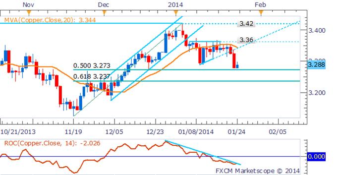 Crude_Oil_Gold_Looking_Ahead_to_Next_Weeks_FOMC_Outcome_body_Picture_8.png, Crude Oil und Gold warten auf das Ergebnis des FOMC in der nächsten Woche