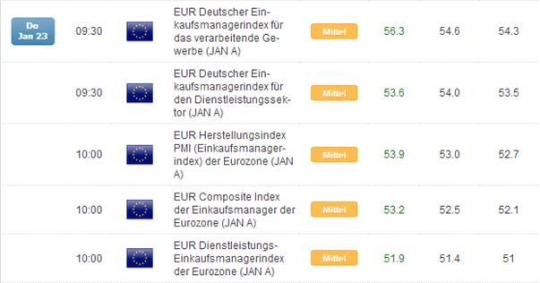 EUR/USD: die FED als Initialzündung für Stint in Richtung 1,39+?