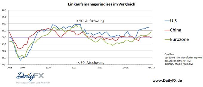 Euro mit fulminantem Comeback – Eurozone bleibt an der USA dran