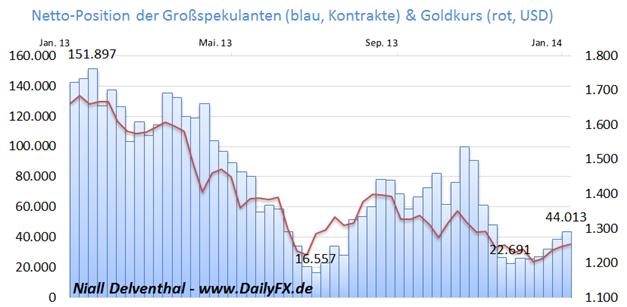 """Gold_Indien_koennte_wieder_nach_der_Goldkrone__greifen_body_Picture_2.png, Gold - Indien könnte wieder nach der """"Goldkrone""""  greifen"""