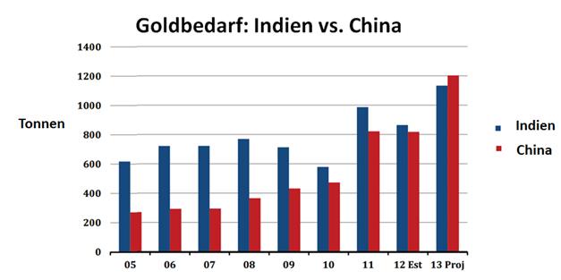 """Gold - Indien könnte wieder nach der """"Goldkrone""""  greifen"""