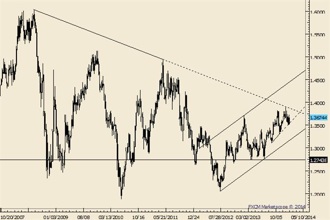 Large Degree Yen Correction Takes Hold; GBP Telling Us Something?