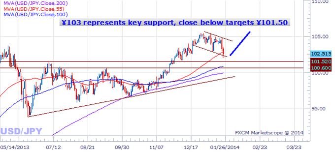 Nous voyons des raisons clés pour lesquelles le yen japonais pourrait poursuivre son rally