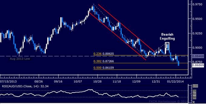 Forex: AUD/USD Technical Analysis – Probing Below 0.87 Figure