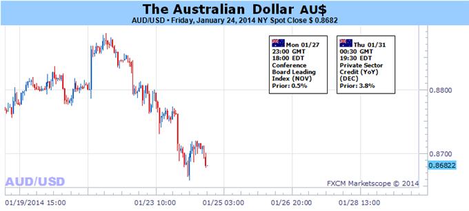 Le dollar australien à un carrefour alors que l'attention se porte sur le FOMC