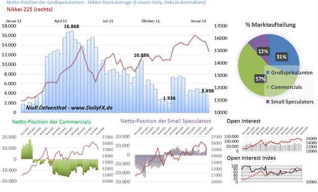 COT_JPY_und_Nikkei225_body_Picture_2.png, Japanischer Yen und Nikkei 225 - perfektes Wechselspiel zwischen Risikofreude und Risikoaversion