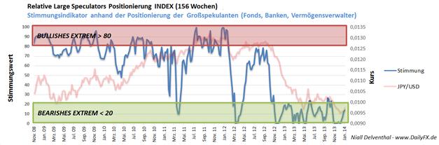 COT_JPY_und_Nikkei225_body_Picture_5.png, Japanischer Yen und Nikkei 225 - perfektes Wechselspiel zwischen Risikofreude und Risikoaversion
