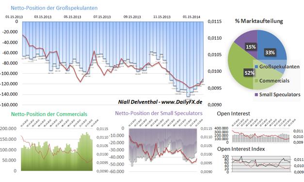COT_JPY_und_Nikkei225_body_Picture_6.png, Japanischer Yen und Nikkei 225 - perfektes Wechselspiel zwischen Risikofreude und Risikoaversion
