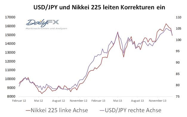 COT_JPY_und_Nikkei225_body_Picture_8.png, Japanischer Yen und Nikkei 225 - perfektes Wechselspiel zwischen Risikofreude und Risikoaversion