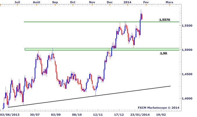 Idée de trading DailyFX : L'euro se replie vers un niveau de support contre le dollar australien
