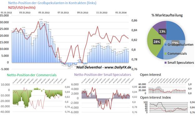 ND_COT_27.01._AUD_CAD_NZD_body_Picture_2.png, Rohstoffwährungen bleiben unter Druck - Spekulative Institutionelle shorten diese Märkte