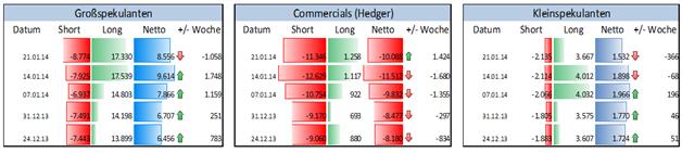 ND_COT_27.01._AUD_CAD_NZD_body_Picture_3.png, Rohstoffwährungen bleiben unter Druck - Spekulative Institutionelle shorten diese Märkte