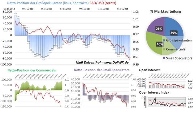 ND_COT_27.01._AUD_CAD_NZD_body_Picture_4.png, Rohstoffwährungen bleiben unter Druck - Spekulative Institutionelle shorten diese Märkte