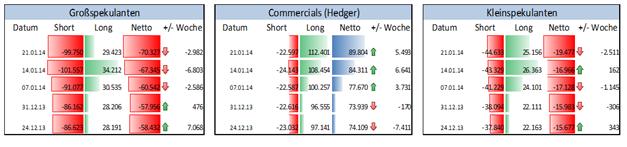ND_COT_27.01._AUD_CAD_NZD_body_Picture_5.png, Rohstoffwährungen bleiben unter Druck - Spekulative Institutionelle shorten diese Märkte