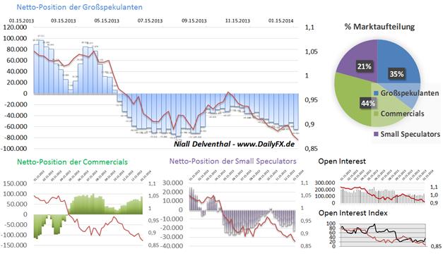 ND_COT_27.01._AUD_CAD_NZD_body_Picture_6.png, Rohstoffwährungen bleiben unter Druck - Spekulative Institutionelle shorten diese Märkte