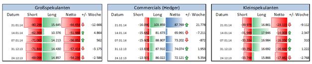 ND_COT_27.01._AUD_CAD_NZD_body_Picture_7.png, Rohstoffwährungen bleiben unter Druck - Spekulative Institutionelle shorten diese Märkte
