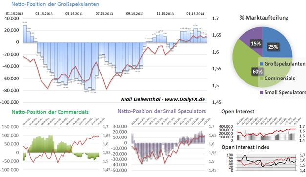 ND_COT_GBPUSD_Carneys_Worte_zuenden_body_Picture_3.png, GBP/USD - Carneys Worte zünden, Blick geht Richtung BIP & US-Notenbank
