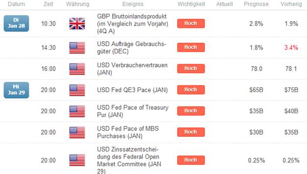 GBP/USD - Carneys Worte zünden, Blick geht Richtung BIP & US-Notenbank