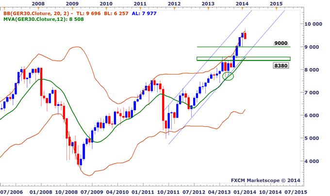 Tour_des_indices_boursiers_mondiaux_-_Jusqou_les_marches_peuvent_ils_corriger_body_DAX.png, Tour d'horizon des indices boursiers mondiaux - Jusqu'où les marchés peuvent-ils corriger ?